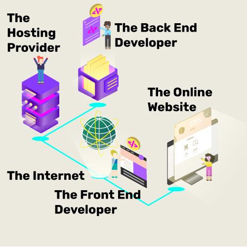 Websites Explained